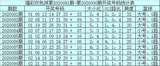 [公益彩票]安仔双色球第20091期:两胆关注08、26