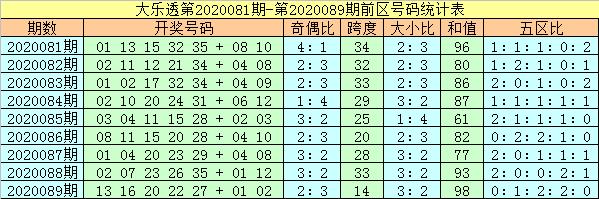 [公益彩票]杨万里大乐透第20090期:头尾07和29