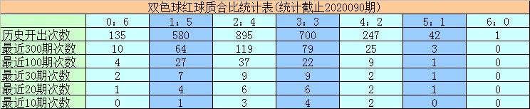 [公益彩票]黄欢双色球第20091期:质合比参考1:5