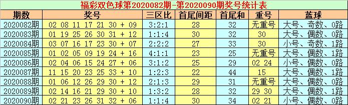 [公益彩票]张耀扬双色球091期推荐:首尾02 32
