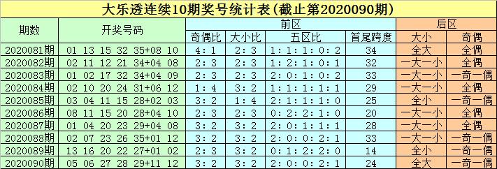 [公益彩票]豹子头大乐透091期预测:头尾08、24