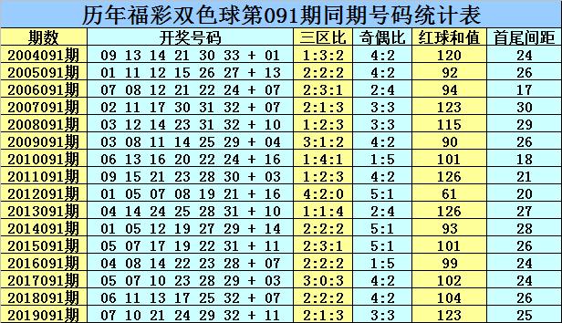 [公益彩票]乾兵双色球091期推荐:龙头凤尾02 33