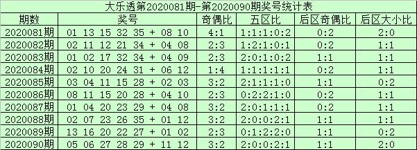 [公益彩票]阿财大乐透091期预测:前区防号码29
