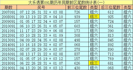 [公益彩票]冰丫头大乐透091期预测:双胆17 33