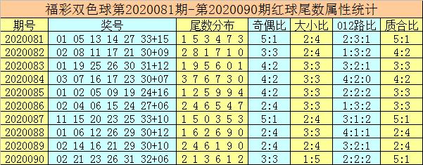 [公益彩票]唐龙双色球第20091期:一码奇蓝重投