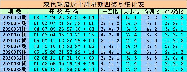 [公益彩票]王重明双色球091期推荐:红胆15 21