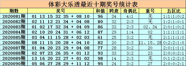 [公益彩票]卜算子大乐透091期预测:后区02+08