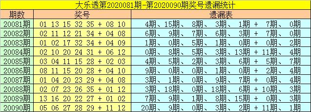 [公益彩票]财姐大乐透091期预测:后区参考09+11