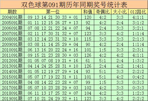 [公益彩票]杨万里双色球091期推荐:蓝球关注13