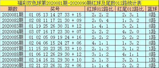 [公益彩票]易阳指双色球091期推荐:红胆推荐02 31