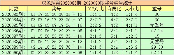 [公益彩票]玫瑰双色球第20091期:独蓝看好2路