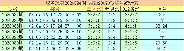 [公益彩票]李太阳双色球第20091期:首尾看05 32