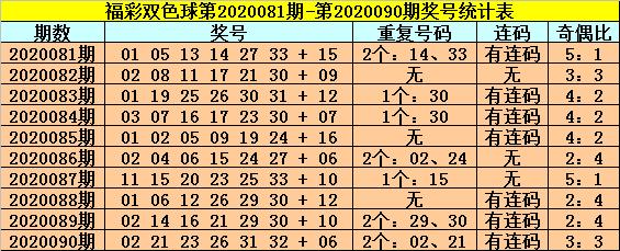 [公益彩票]龙山双色球第20091期:蓝球02和10
