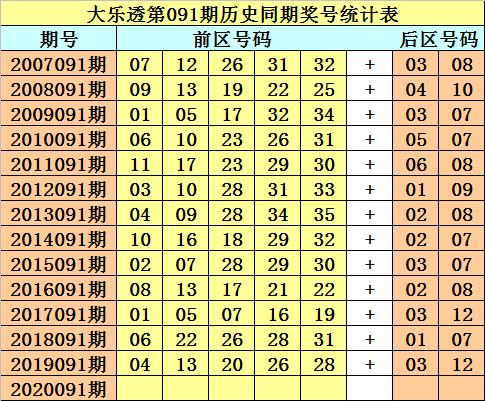 [公益彩票]财叔大乐透091期预测:绝杀两码10、12