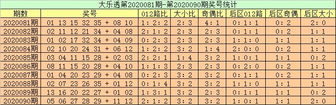 [公益彩票]高月大乐透091期预测:后区注意07+10