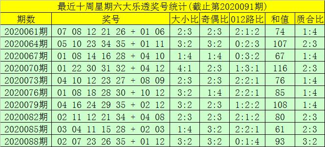 [公益彩票]大飞大乐透091期预测:后区单挑04和06