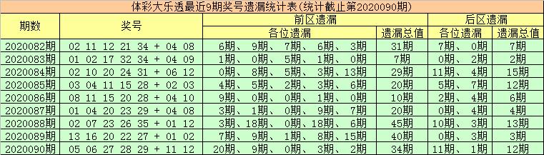 [公益彩票]金大玄大乐透091期预测:首尾号03、30