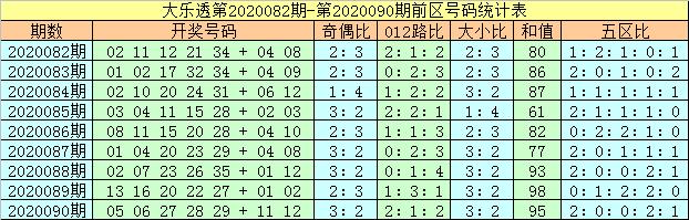 [公益彩票]马追日大乐透091期预测:双胆24、34