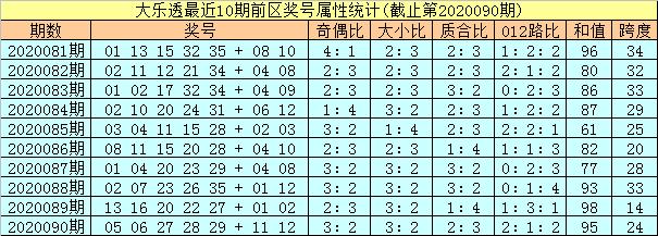 [公益彩票]孔阳大乐透091期预测:龙头凤尾07 34