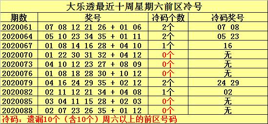 [公益彩票]何明大乐透091期预测:火爆两码21、23