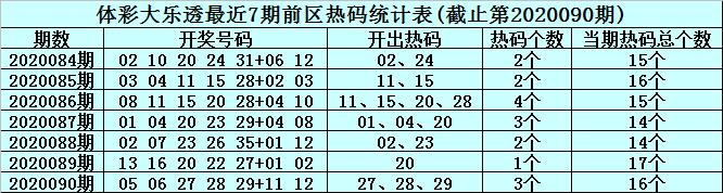 [公益彩票]李君大乐透091期预测:前区精选一码03