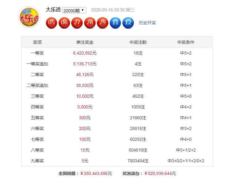 [公益彩票]沧海大乐透091期预测:一码跨度21
