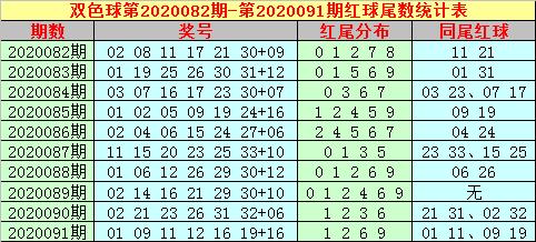 [公益彩票]大玩家双色球092期推荐:龙头看好09