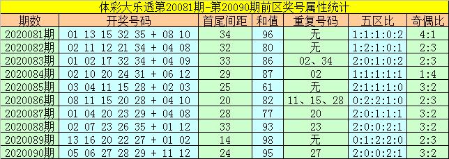 [公益彩票]何飞大乐透091期预测:后区参考05、07
