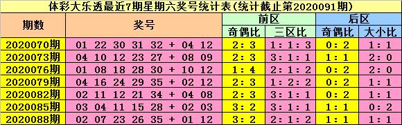 [公益彩票]陆白秋大乐透091期预测:金胆01、23