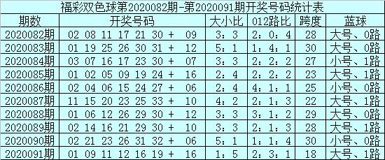 [公益彩票]安仔双色球092期推荐:两胆参考14、24
