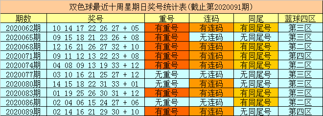 [公益彩票]财姐双色球092期推荐:重投蓝球09