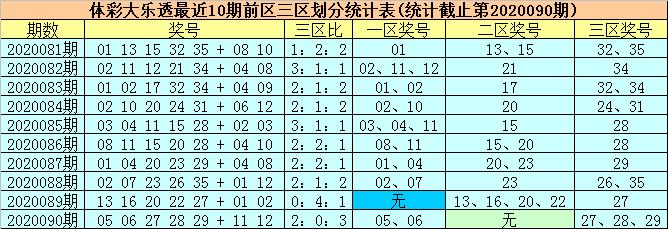 [公益彩票]柳无尘大乐透091期预测:单挑两码01+02