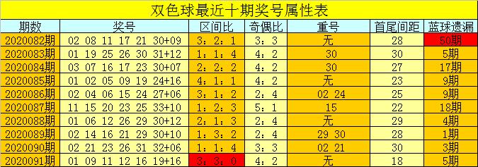 [公益彩票]卢阳清双色球092期推荐:预计龙头上升