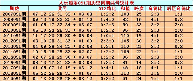 [公益彩票]英豪大乐透091期预测:前区胆码11 24