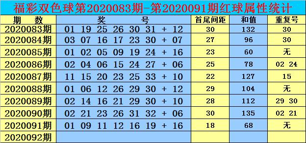 [公益彩票]双贵双色球092期推荐:红球首尾间距29