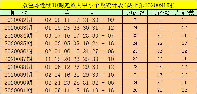 [公益彩票]强哥双色球092期推荐:小尾号蓝球热出
