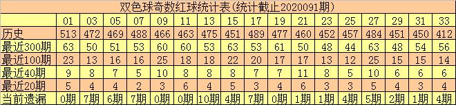 [公益彩票]何尚双色球092期推荐:红球奇偶比4-2