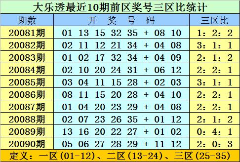 [公益彩票]双贵大乐透091期预测:前一区参考02 12