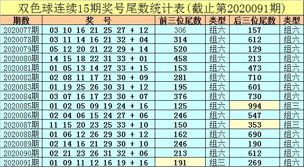 [公益彩票]秦风双色球092期推荐:偶数红球火爆