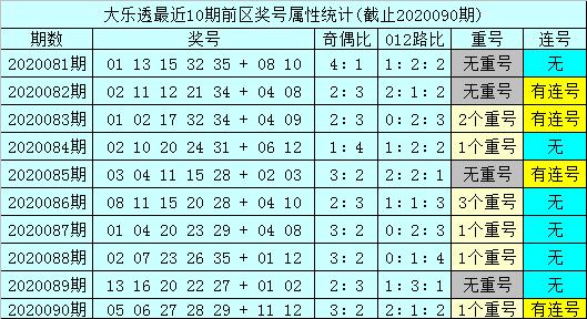 [公益彩票]孙山望大乐透091期预测:后区和值参考10