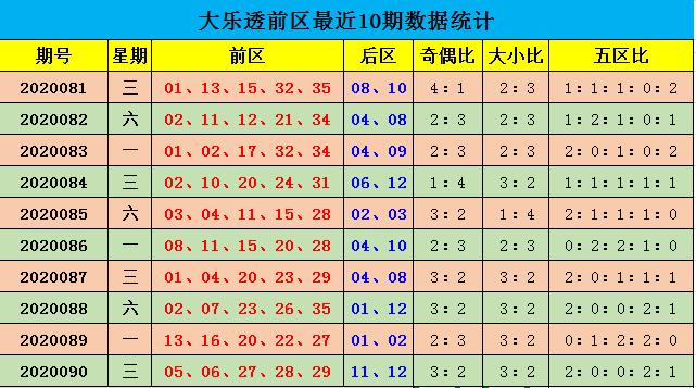 [公益彩票]余年大乐透091期预测:前二五区断区
