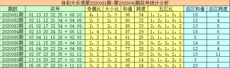 [公益彩票]秦姐大乐透091期预测:前区胆码05 19 24
