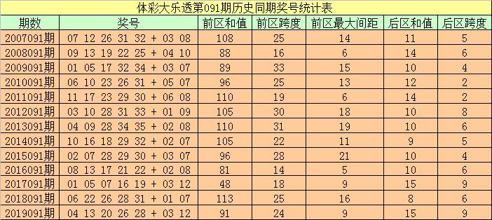 [公益彩票]袁大爷大乐透091期预测:后区跨度参考3