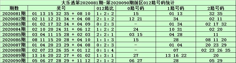 [公益彩票]天星大乐透091期预测:前区2路胆码32
