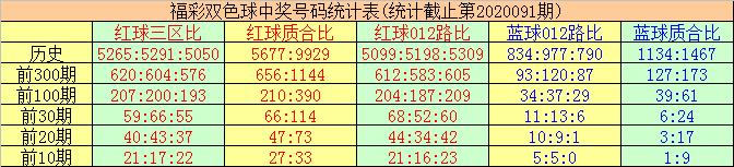 [公益彩票]唐羽双色球092期推荐:红三区号码大热