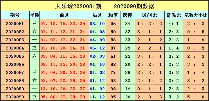 [公益彩票]刘海大乐透091期预测:前区奇偶比3-2