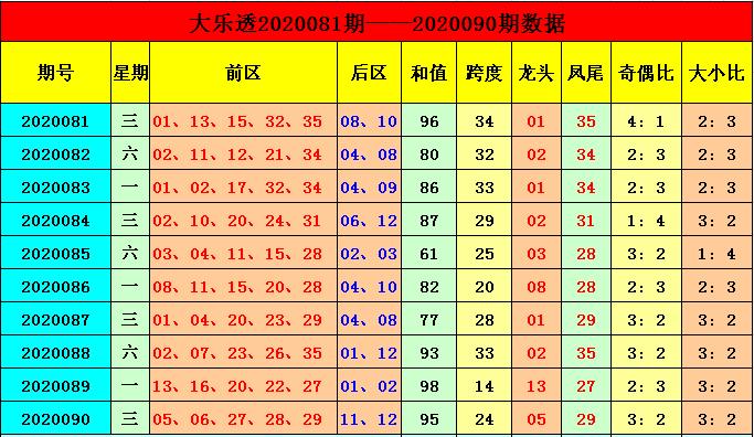 [公益彩票]季雨大乐透091期预测:凤尾关注三区号