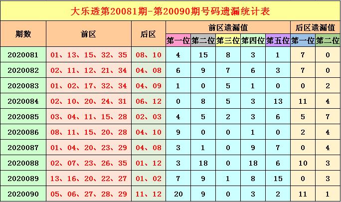 [公益彩票]福哥大乐透091期预测:前区温号17 21
