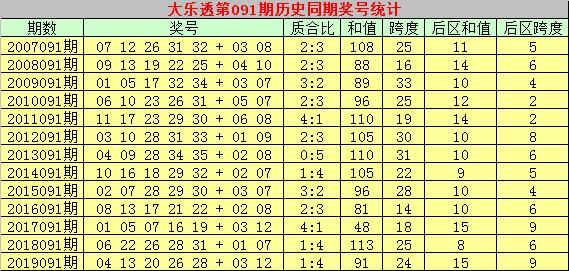 [公益彩票]乾兵大乐透091期预测:精选龙头号码14