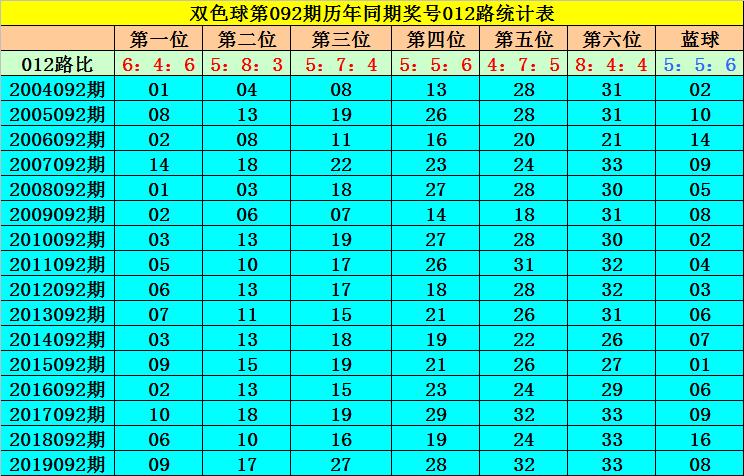 [公益彩票]何飞双色球092期推荐:关注蓝球14
